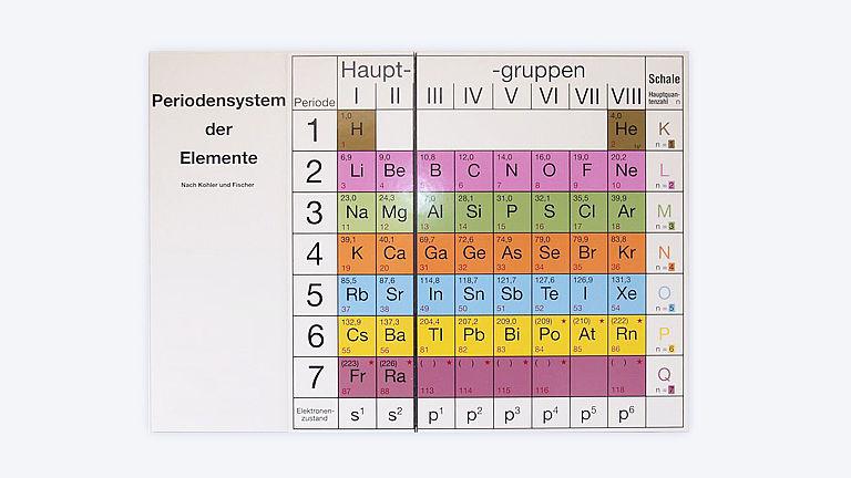 Bild: Periodensystem Ansicht 1