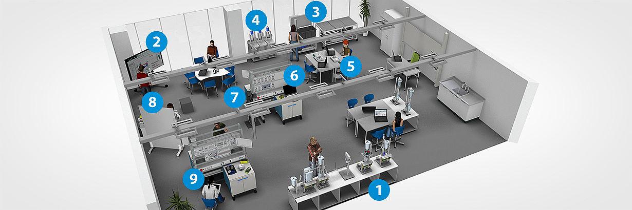 Bild: Raumkonzept für Umwelttechnik